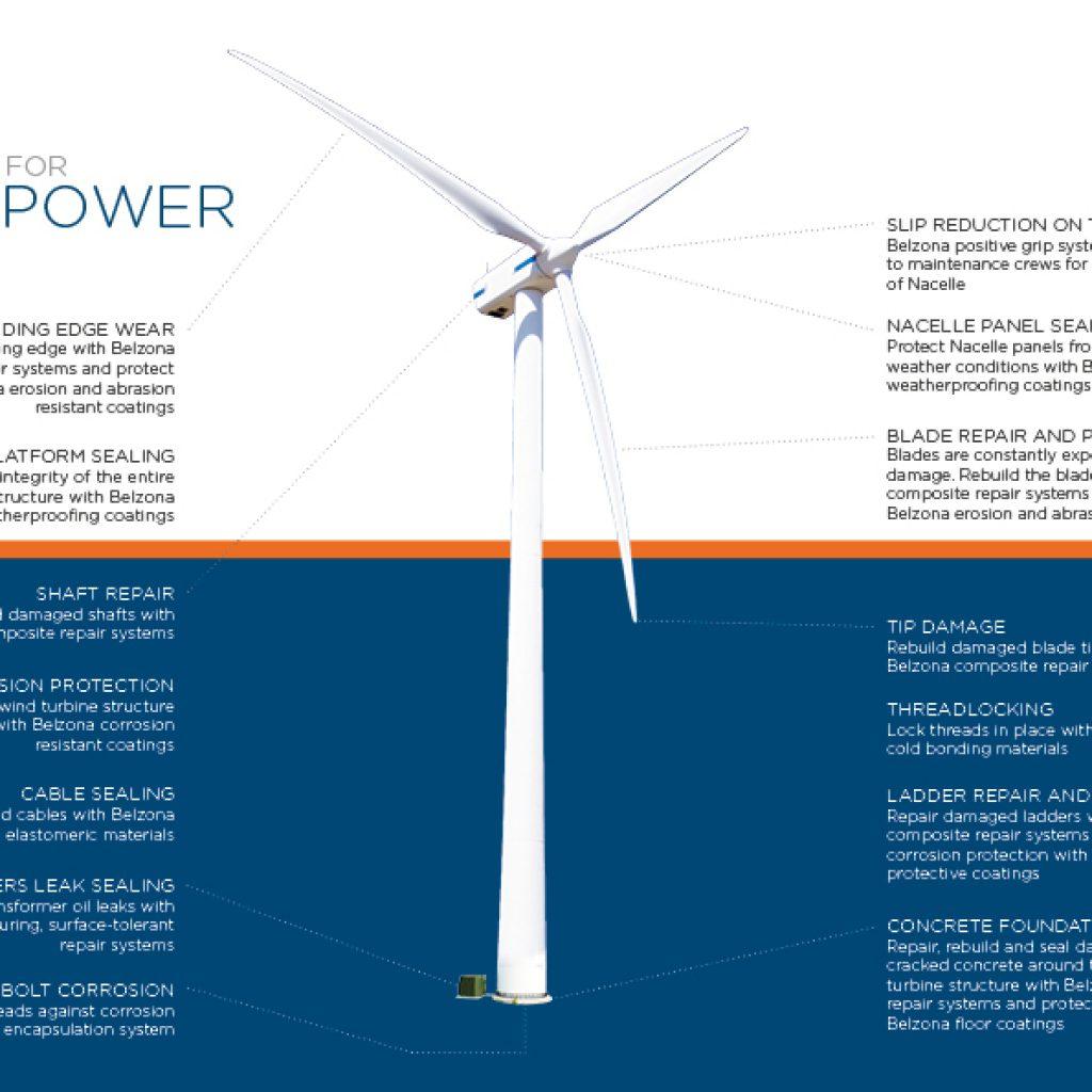 Polimerna rješenja mogu se primijeniti na različita područja na vjetrenim turbinama
